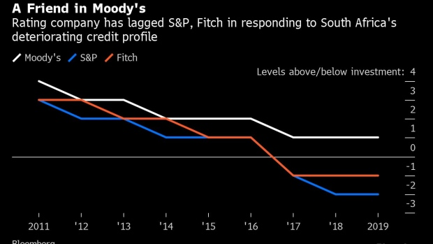 BC-South-Africa-Continues-to-Dodge-the-Moody's-Downgrade-Bullet