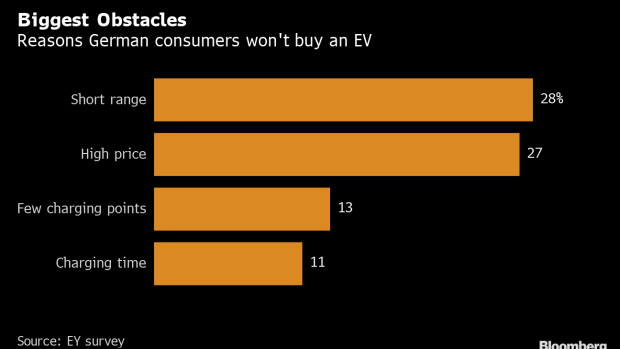 The Electric Cars Are Here  Now How About Selling Them - BNN
