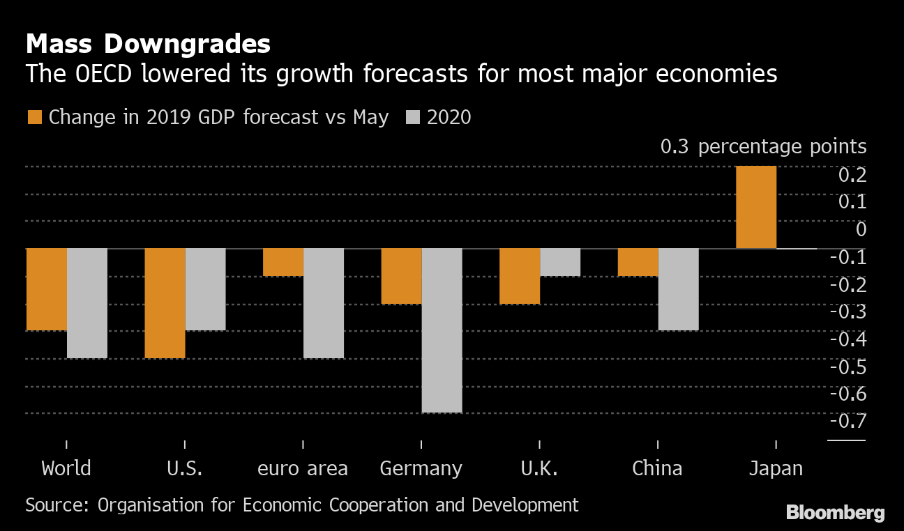 OECD cuts global growth outlook to post-crisis low