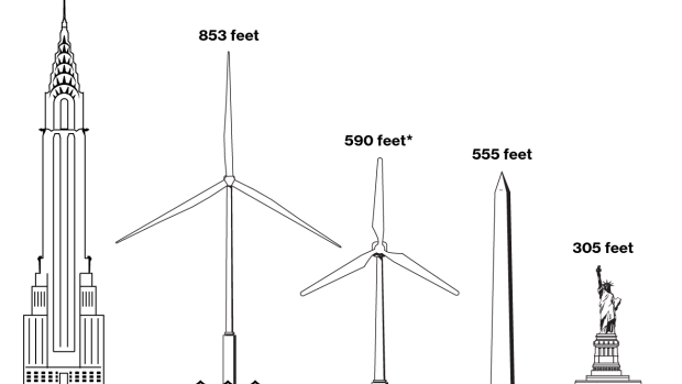 BC-World's-Biggest-Wind-Turbines-Coming-to-US-Waters-Care-of-GE