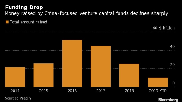 BC-China's-Hottest-Startups-Struggle-for-Cash-Amid-Trade-War