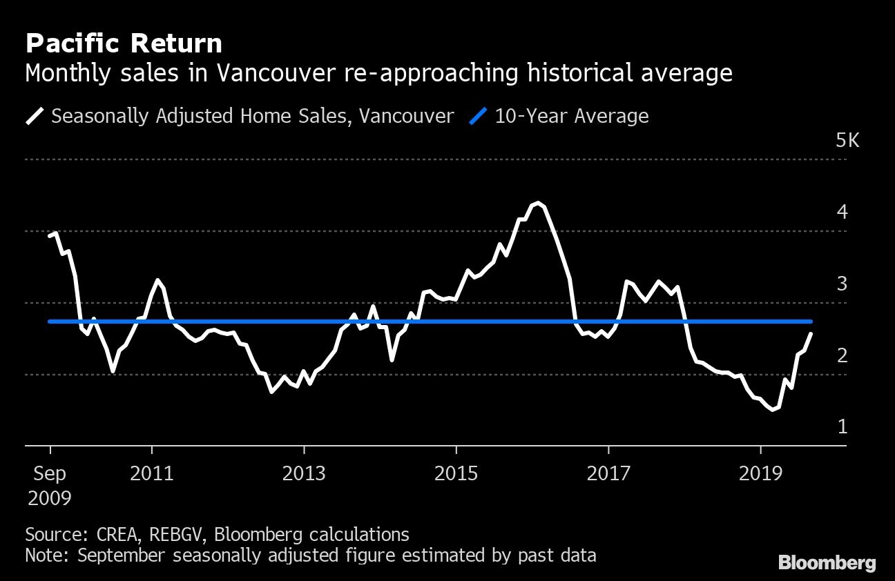 Vancouvers Housing Market Is Stabilizing After A Policy