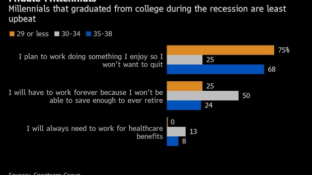 BC-Even-High-Income-Millennials-Fear-They'll-Need-to-Work-Forever