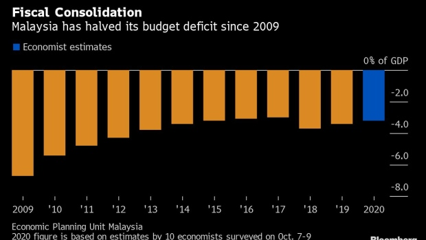 BC-Malaysia-Is-Set-to-Lower-Income-Tax-Widen-Deficit-Goal
