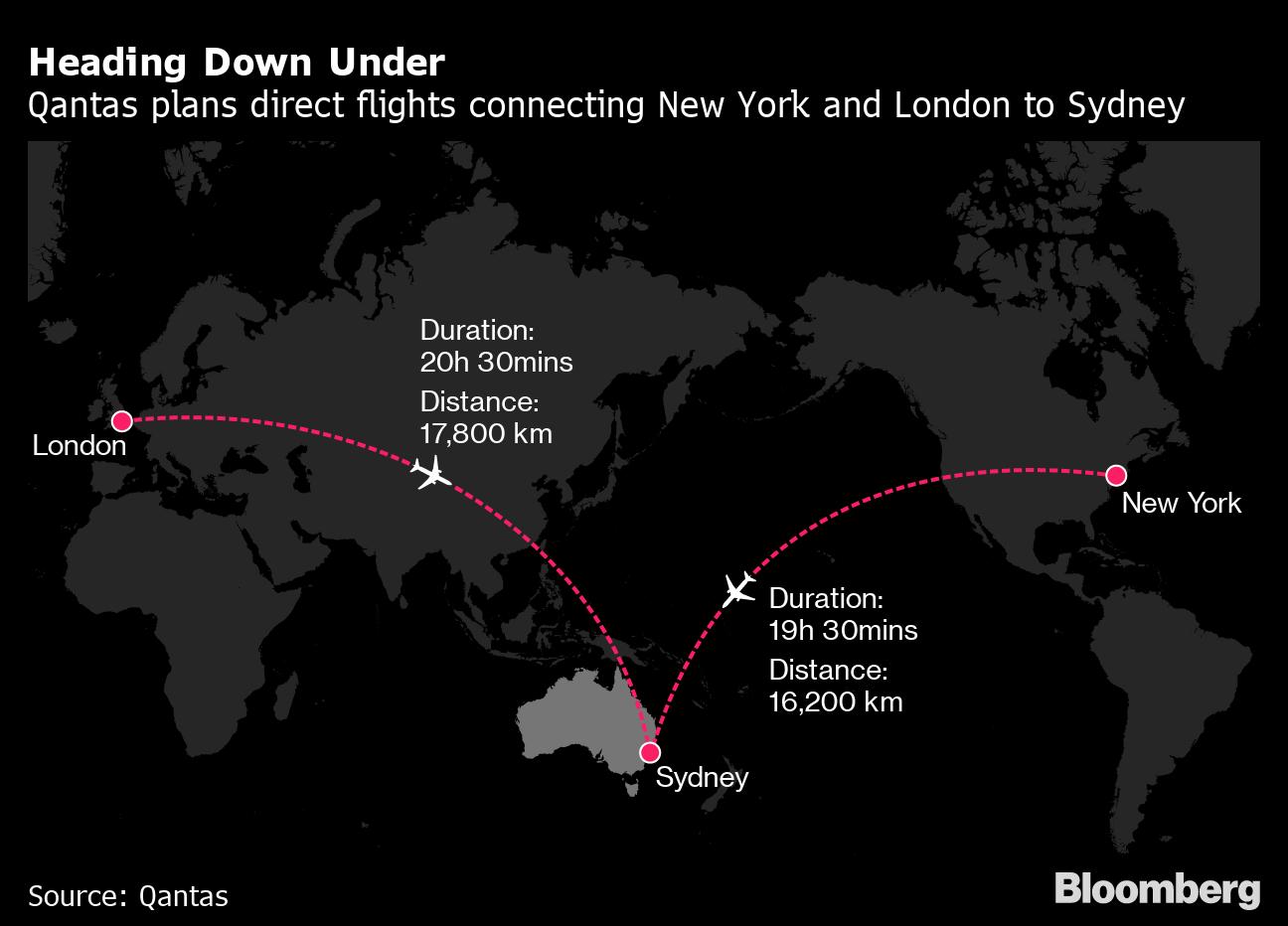 Human guinea pigs prepare for 20-hour marathon flights - BNN ...