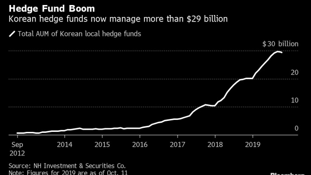 BC-Hedge-Fund's-Liquidity-Crisis-Spurs-Contagion-Fears-in-Korea