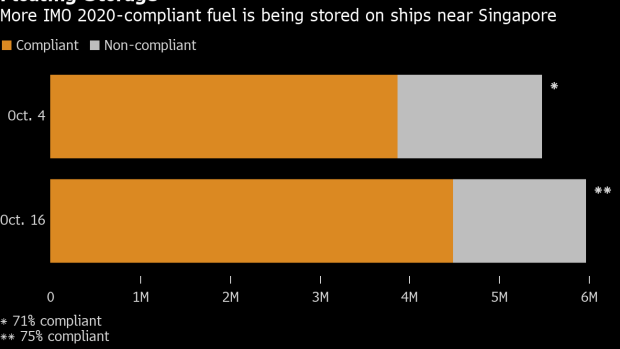 BC-Oil-Tankers-Hoarding-Fuel-Are-Anchored-Off-Singapore-Ahead-of-New-Shipping-Rules