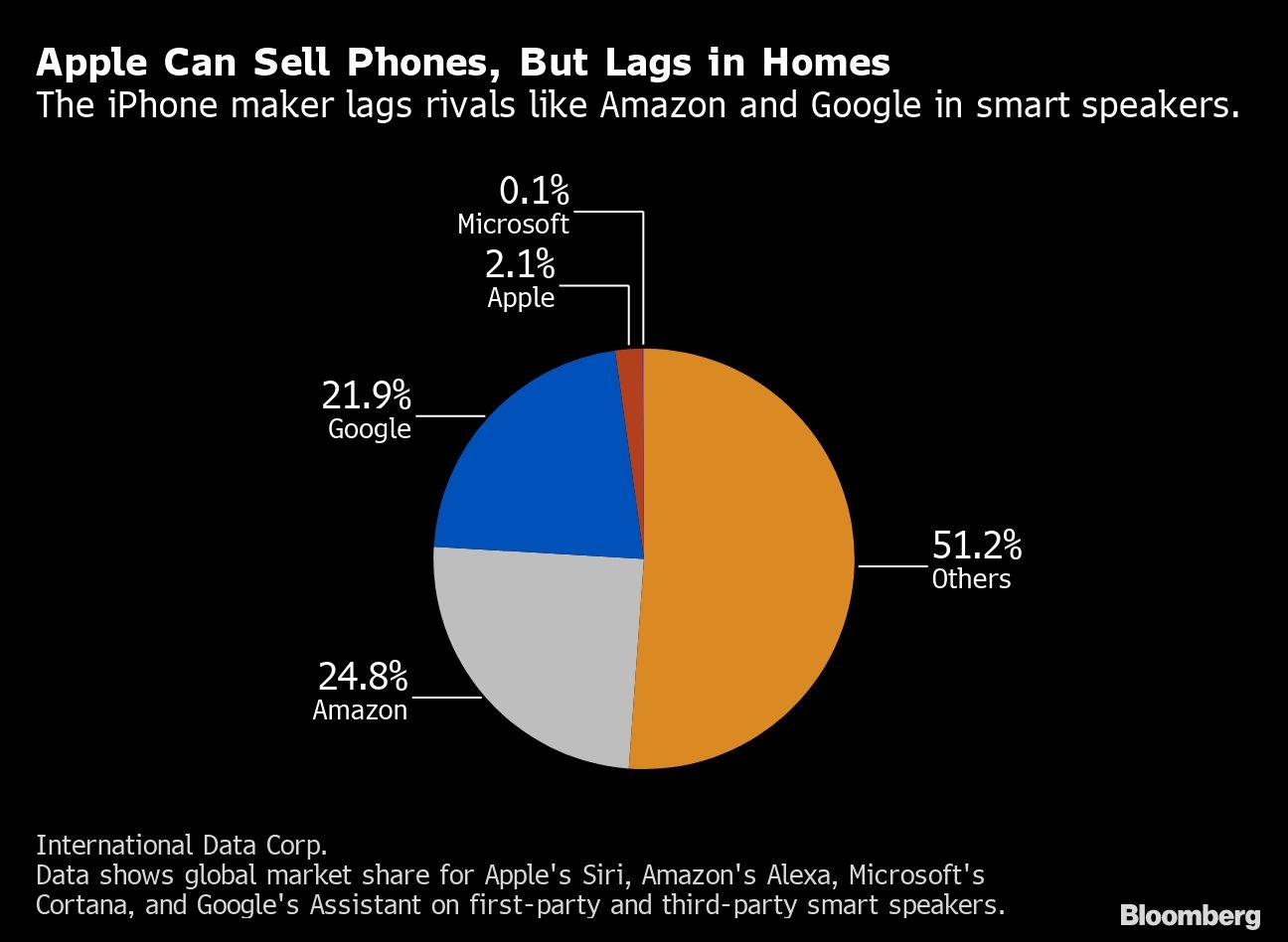 Apple revamps smart home efforts after falling behind Amazon, Google