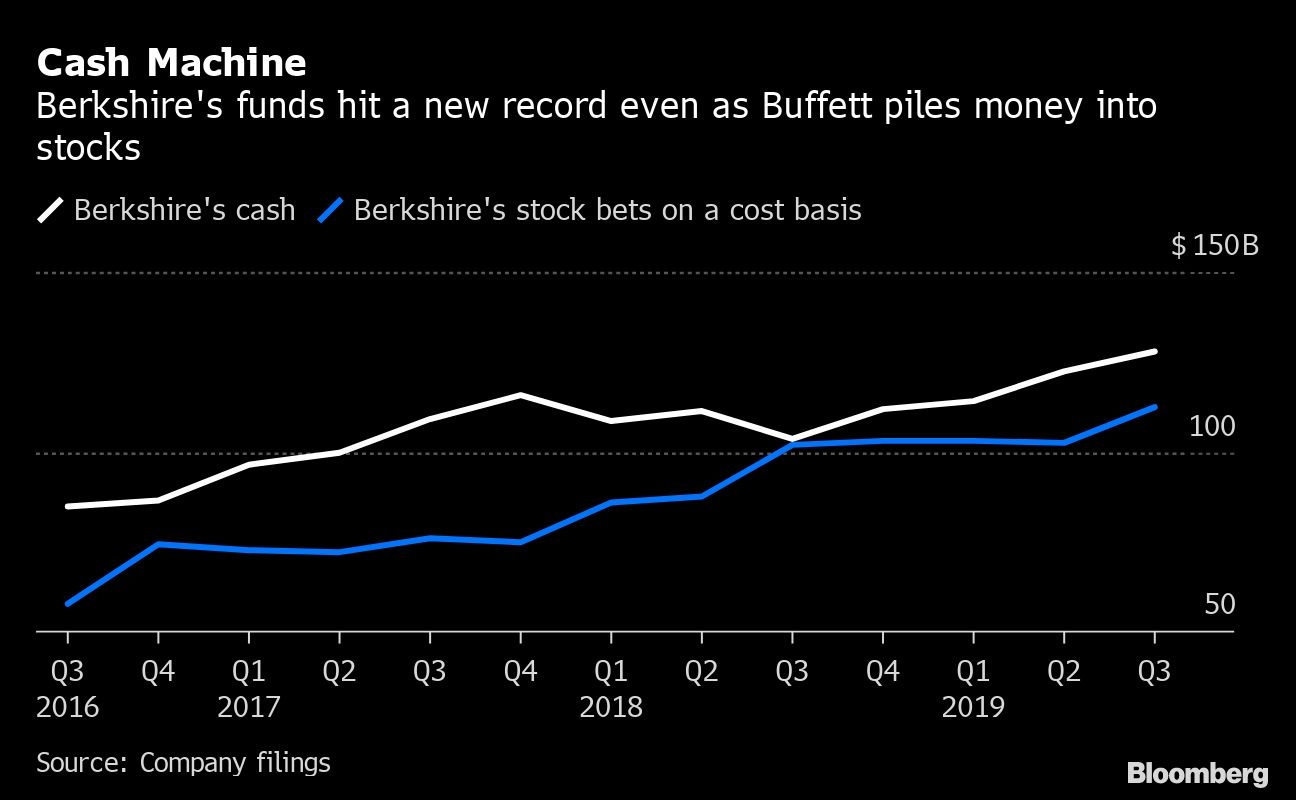 Berkshire Hathaway Cash Pile Mounts As Q3 Earnings Edge Higher