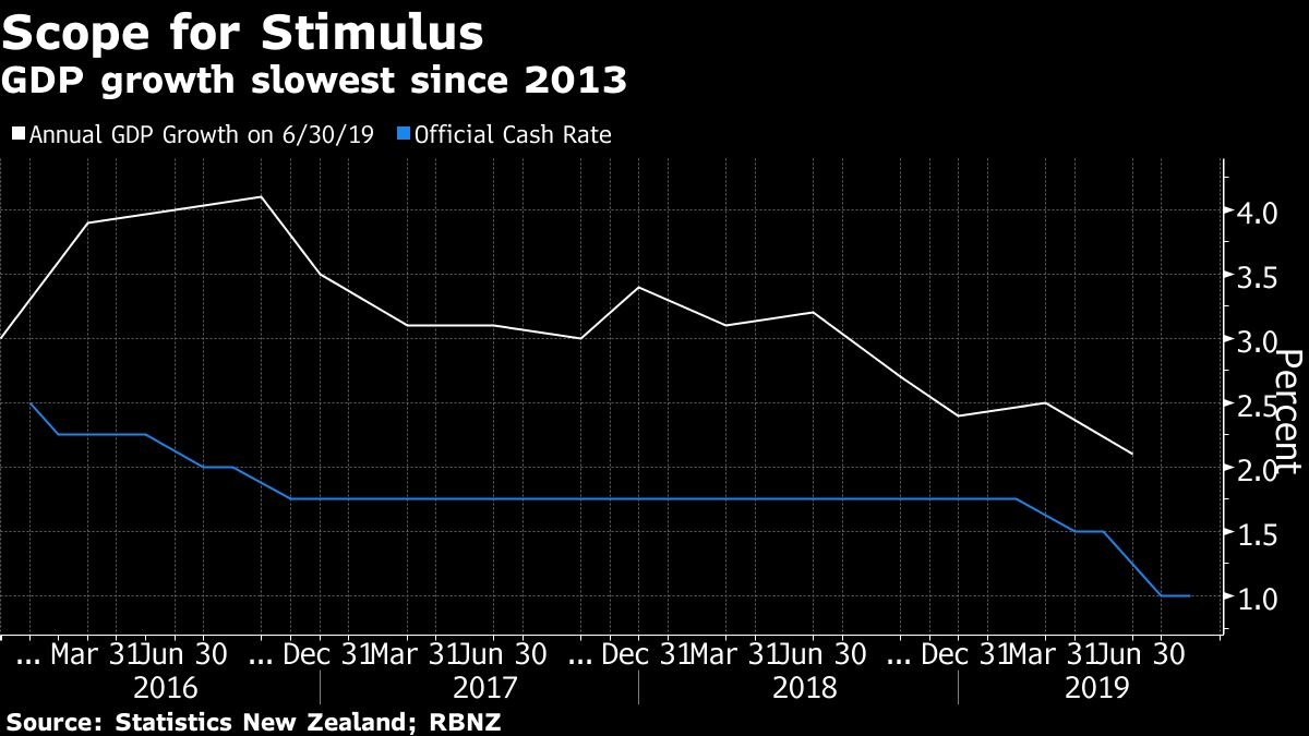 Kiwi Jumps More Than 1% Against Dollar as RBNZ Unexpectedly Holds Rates