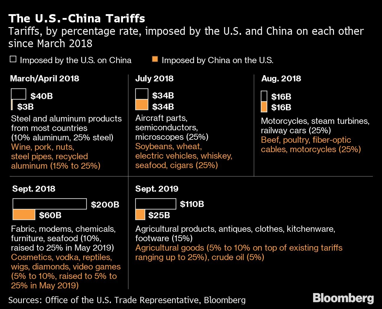 Trump says China tariffs will go `even higher` without deal