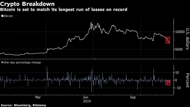 Image result for Bitcoin Matches Record Losing Run in Fall to Six-Month Low