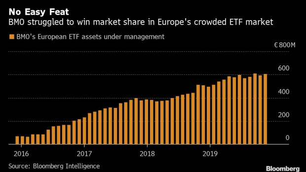 BC-ETF-Market-Riven-by-Giants-and-Fee-Wars-Claims-Another-Victim