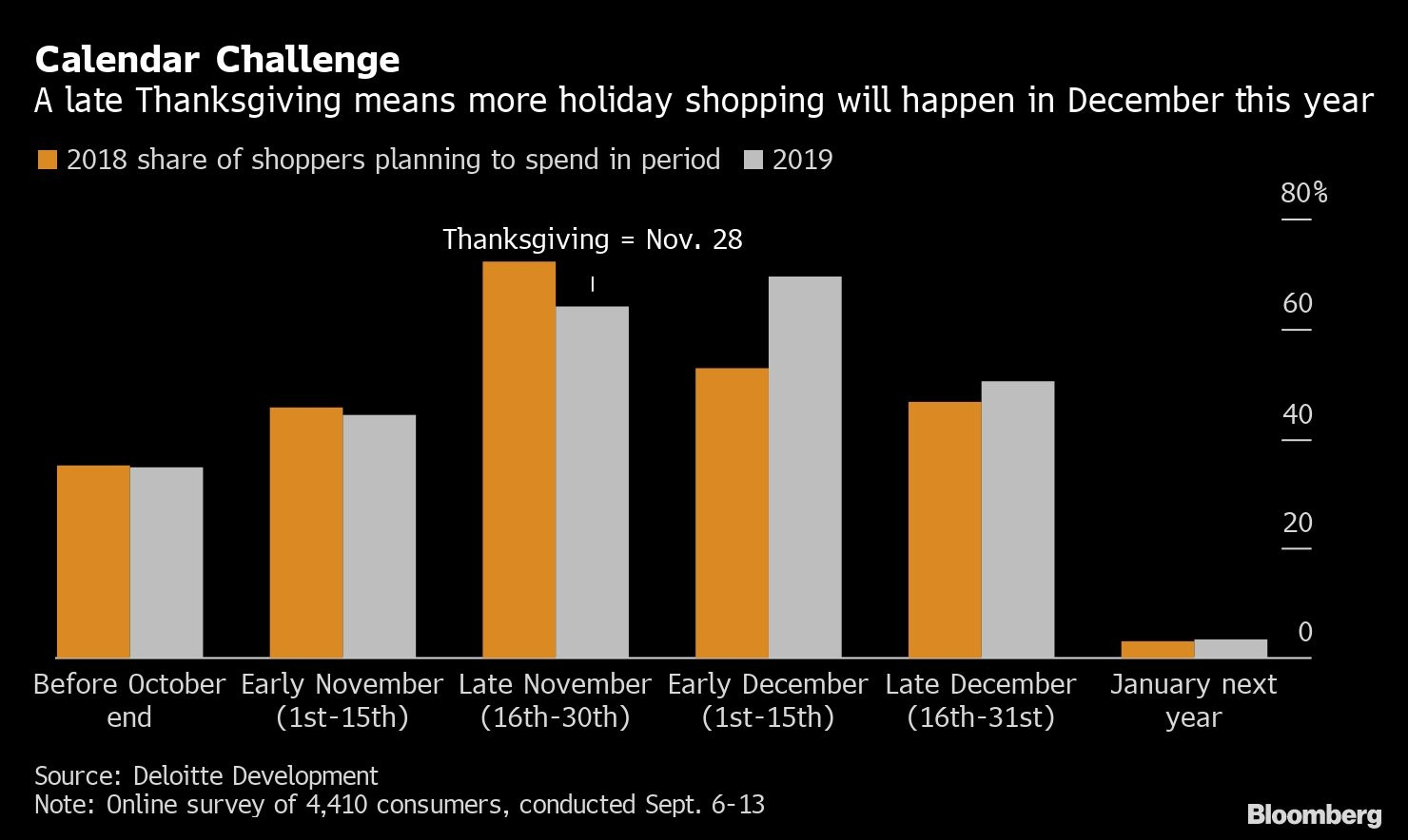 Thanksgiving is becoming one of the most popular days to shop online