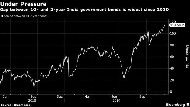 BC-Steepest-India-Yield-Curve-in-Nine-Years-is-Set-to-Rise-Further