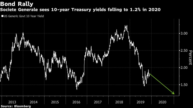 BC-Treasuries-Seen-Dropping-to-12%-on-Recession-Risk-SocGen-Says