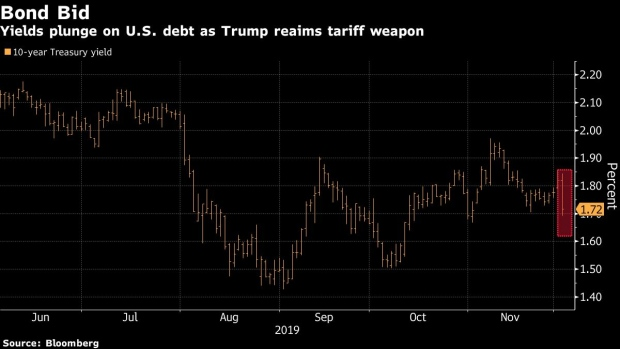 BC-Asia-Stock-Futures-Drop-Bonds-Jump-on-Trade-Worry-Markets-Wrap