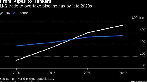 BC-The-Global-LNG-Glut-in-Five-Charts