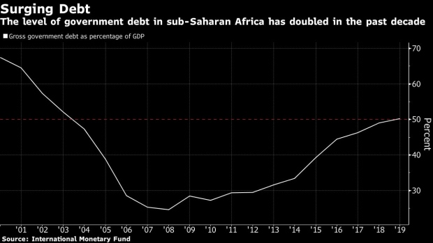 BC-African-Countries-Borrowing-Like-It's-the-1990s-Worries-the-IMF