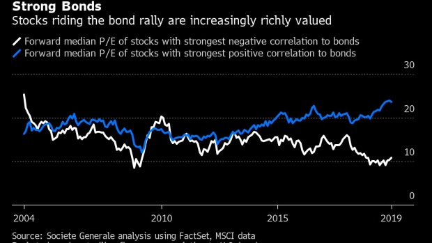 Strong Bonds Events 2020.One Call Defined Investing In 2019 Now Bubble Trouble