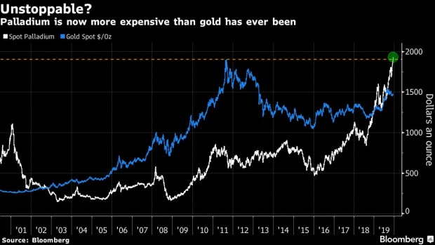 BC-Palladium-Is-Now-More-Expensive-Than-Gold-Has-Ever-Been