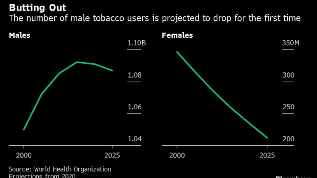 In a 'powerful shift,' tobacco use among men declines for first time