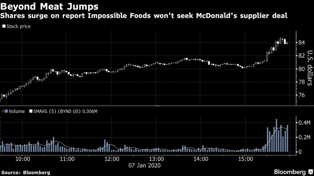Ipo for impossible foods