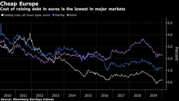 BC-Four-Charts-Show-How-Europe's-Credit-Market-Keeps-on-Growing