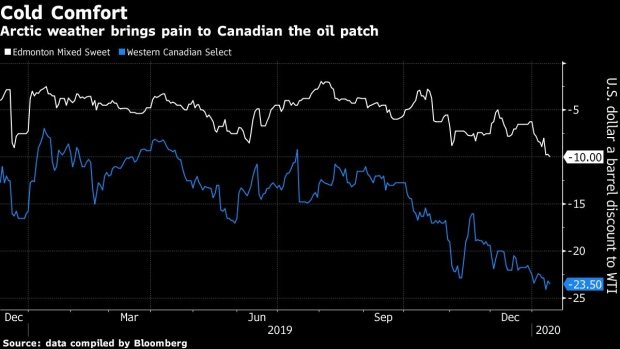 BC-Cold-Blast-Means-Lower-Prices-for-Canadian-Oil-Sands-Producers