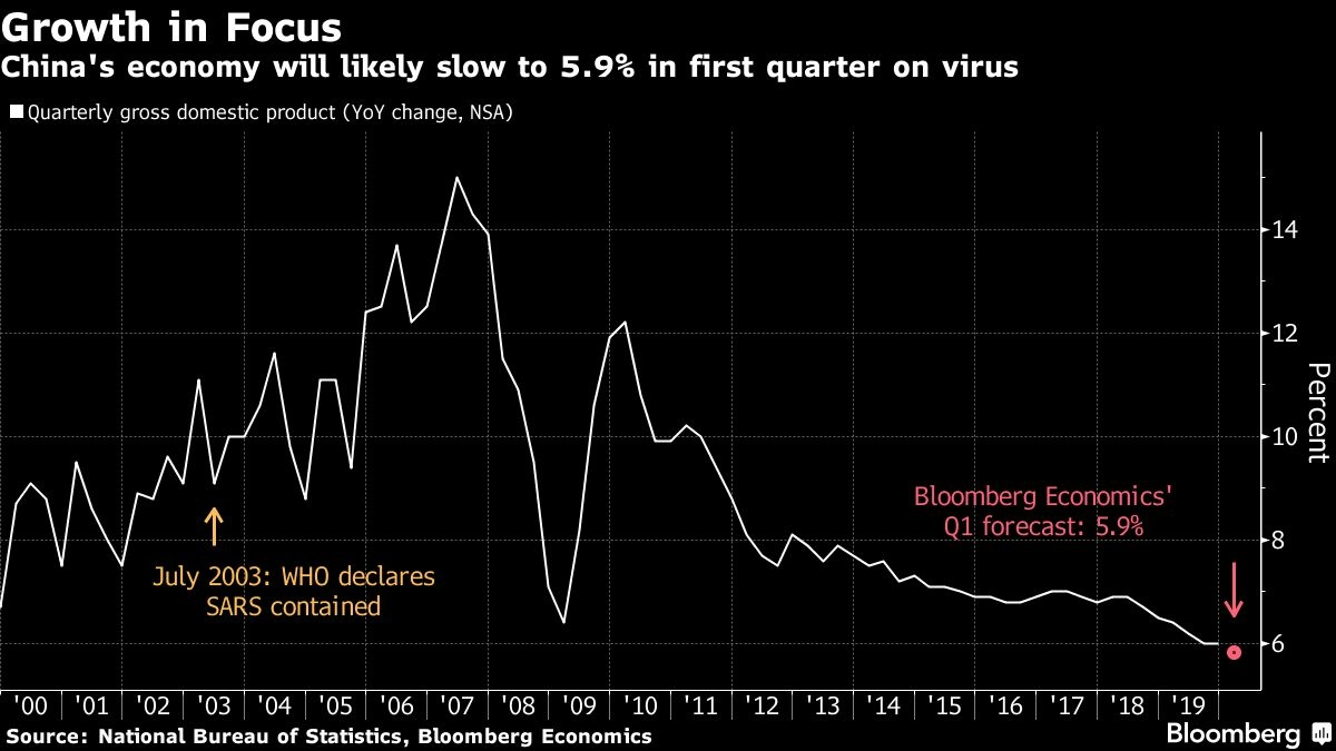Federal Reserve sounds warning on 'very serious' coronavirus as growth fears mount