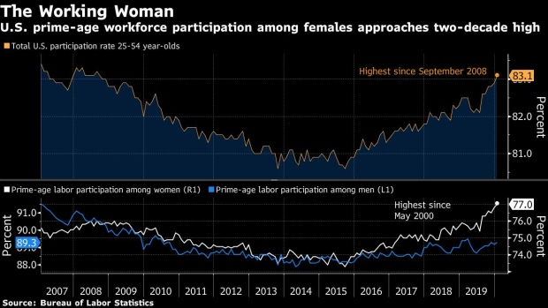 BC-Rise-in-US-Labor-Force-Participation-Led-by-Millennial-Women