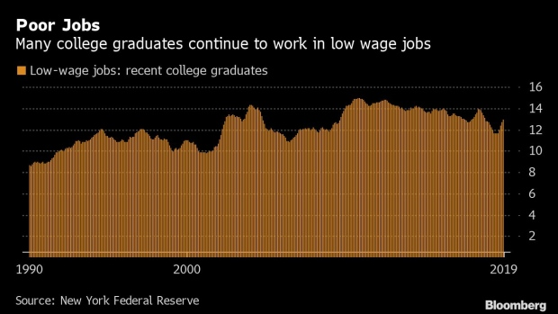 BC-In-Hot-US-Jobs-Market-Half-of-College-Grads-Are-Missing-Out