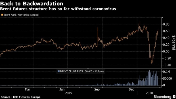 https://www.bnnbloomberg.ca/polopoly_fs/1.1395399.1582640265!/fileimage/httpImage/image.png_gen/derivatives/landscape_620/bc-one-vital-corner-of-oil-market-is-surging-despite-coronavirus.png