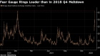 BC-Fear-Gauge-Climbs-Past-Levels-Last-Seen-When-Bear-Market-Loomed