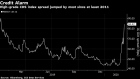 BC-Credit-Market-Endures-Worst-Day-in-a-Decade-on-Virus-Fueled-Rout