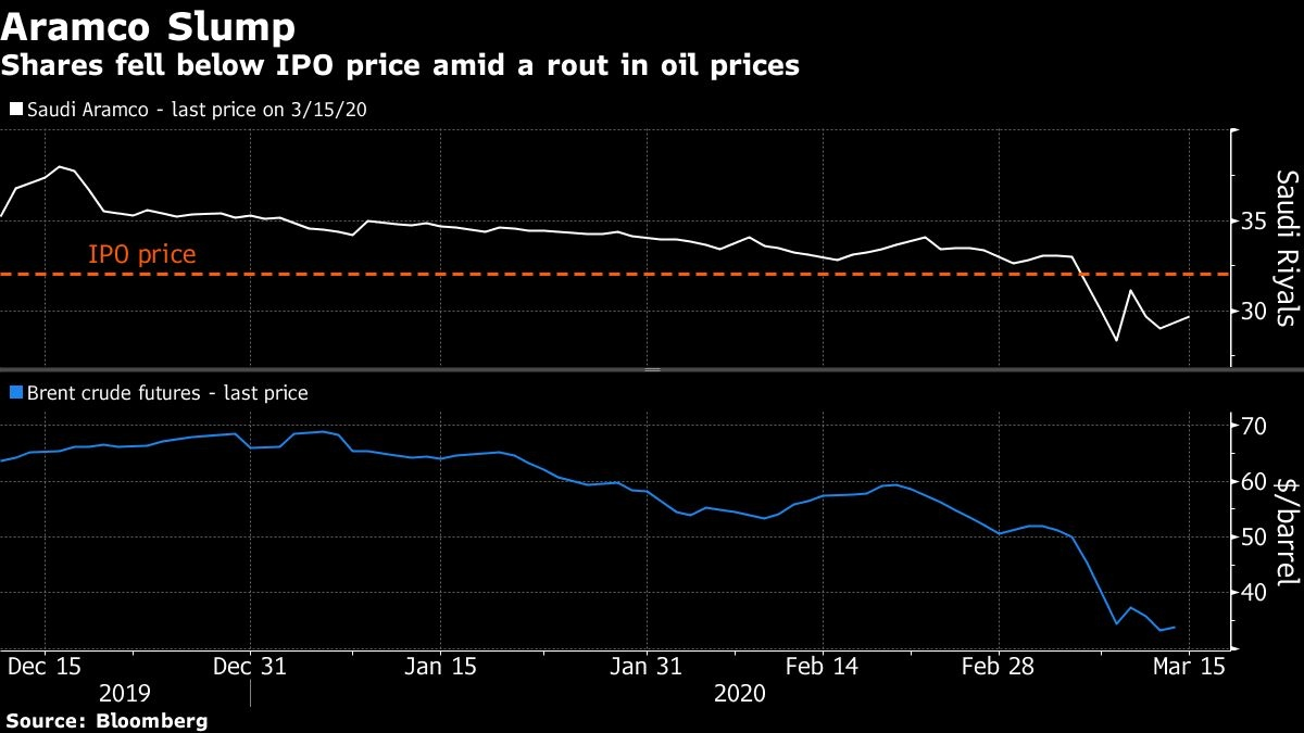 Oil prices extending losses amid output cut