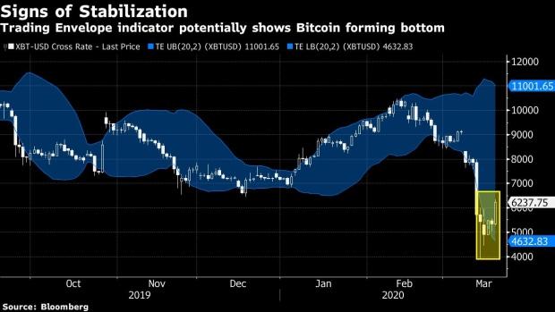 um sinal de que pode estar se estabilizando o bitcoin