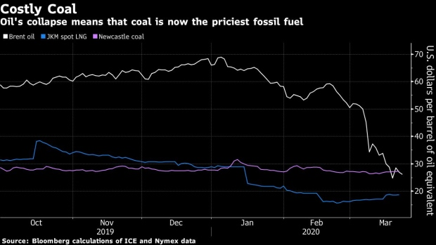 BC-Coal-Is-Now-the-World's-Most-Expensive-Fossil-Fuel