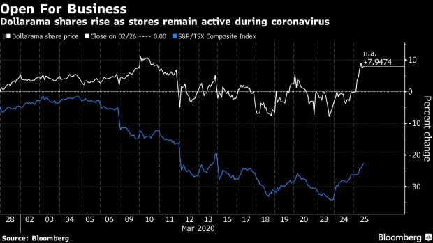 BC-Dollarama's-Essential-Services-Nod-Pushes-Shares-Higher