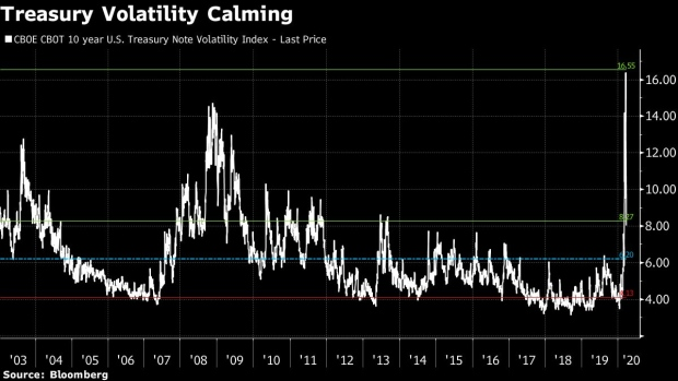 BC-Return-of-Calm-in-Safest-Assets-Signals-Peak-Panic-Easing