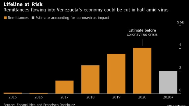 BC-Venezuela's-Dollar-Lifeline-at-Risk-From-Anti-Virus-Lockdowns