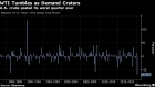 BC-Oil-Declines-With-More-Turbulence-Seen-After-Worst-Quarter-Ever