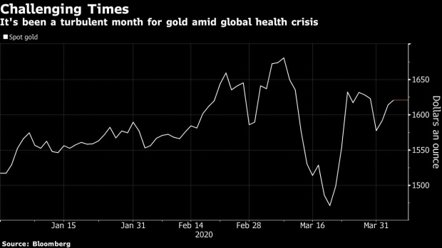 BC-Gold's-Supply-Squeeze-Should-Ease-as-Swiss-Refineries-Reopen
