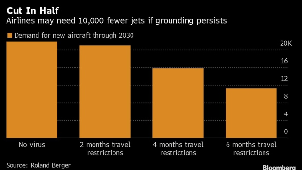 BC-Prolonged-Flight-Ban-Could-Cut-Aircraft-Sales-by-About-10000