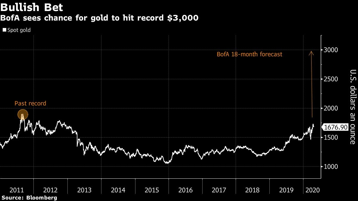 Bank of America Predicts Gold Price To Hit $3,000 In 2021