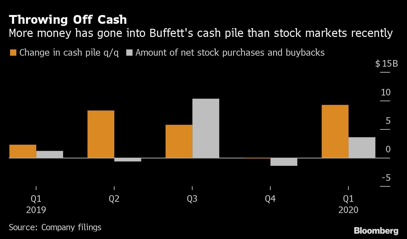 Warren Buffett's company reports Q1 loss of $50 bln