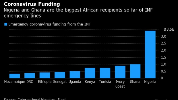 African Finance Chiefs Meet on Debt Relief - BNN Bloomberg
