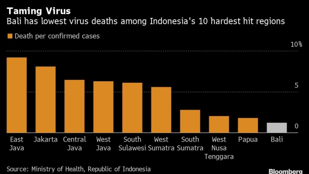 How Bali Escaped Being A Virus Hot Spot With Village Traditions Bnn Bloomberg