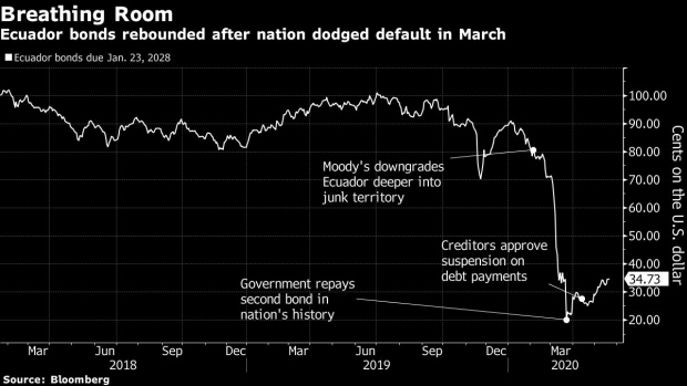 https://www.bnnbloomberg.ca/polopoly_fs/1.1439444!/fileimage/httpImage/image.png_gen/derivatives/landscape_620/bc-blackrock-ashmore-form-ecuador-creditor-group-as-swaps-pay-out.png