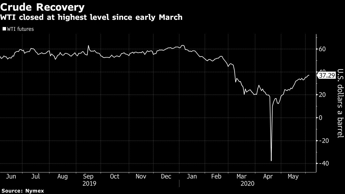 Oil falls from $40 on doubts over early OPEC meeting